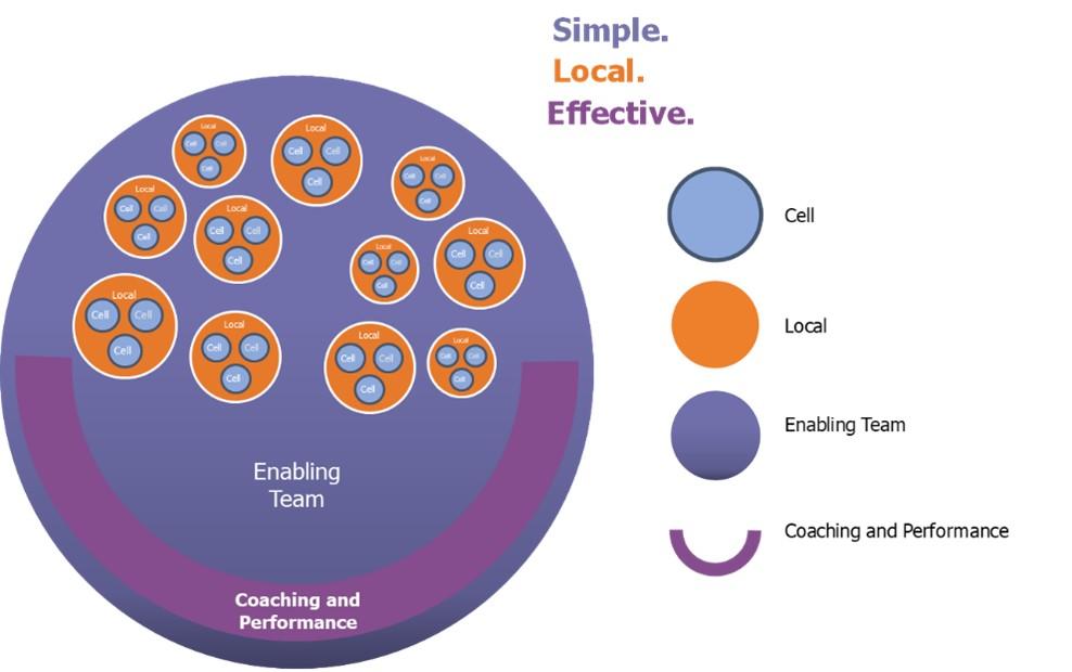 Locals organisational structure